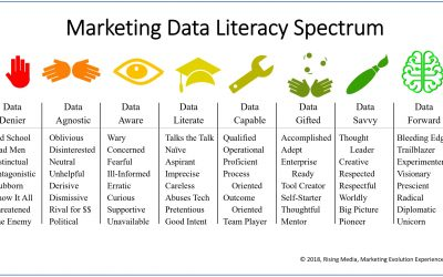 Where is Your Organization on the Marketing Data Literacy Spectrum?