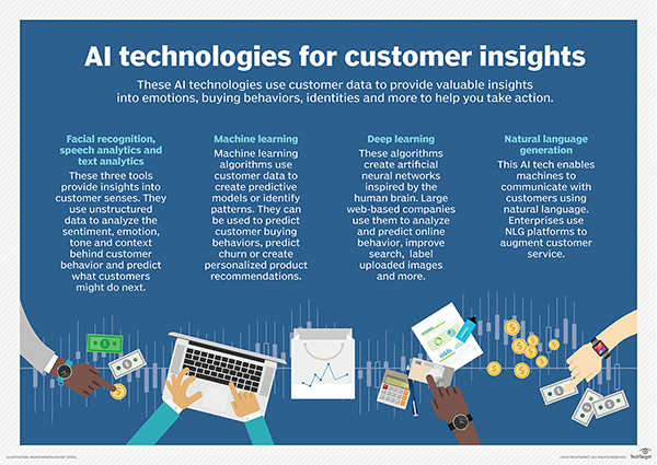 Artificial intelligence technologies a boon for customer insights