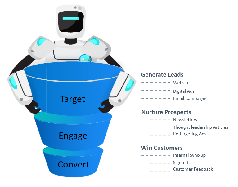 Leverage Artificial Intelligence to Build your Sales Pipeline